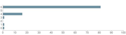 Chart?cht=bhs&chs=500x140&chbh=10&chco=6f92a3&chxt=x,y&chd=t:81,0,16,1,0,1,1&chm=t+81%,333333,0,0,10|t+0%,333333,0,1,10|t+16%,333333,0,2,10|t+1%,333333,0,3,10|t+0%,333333,0,4,10|t+1%,333333,0,5,10|t+1%,333333,0,6,10&chxl=1:|other|indian|hawaiian|asian|hispanic|black|white